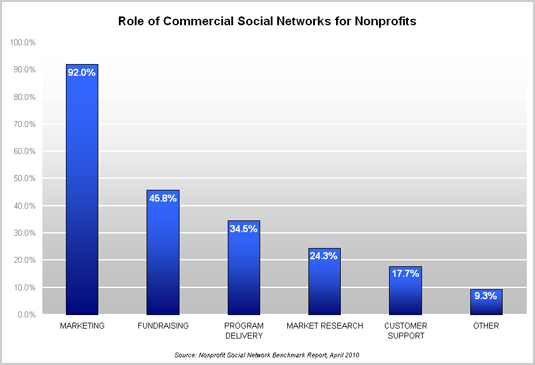 Role of Commercial Social Networks for Nonprofits