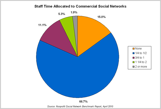 Staff Time Allocated to Commercial Social Networks
