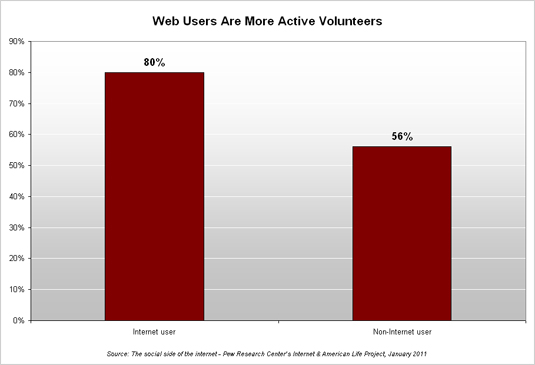 Web Users Are More Active Volunteers