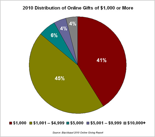 2010 Distribution of Online Gifts of $1,000 or More