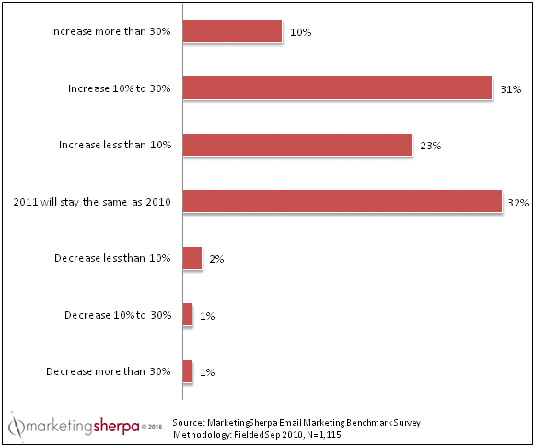 Changes in 2011 email marketing budgets