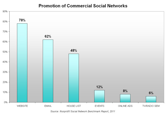 Promotion of Commercial Social Networks